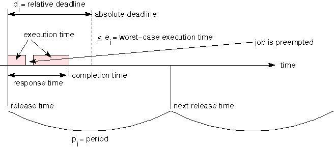 Precedence diagramming method template