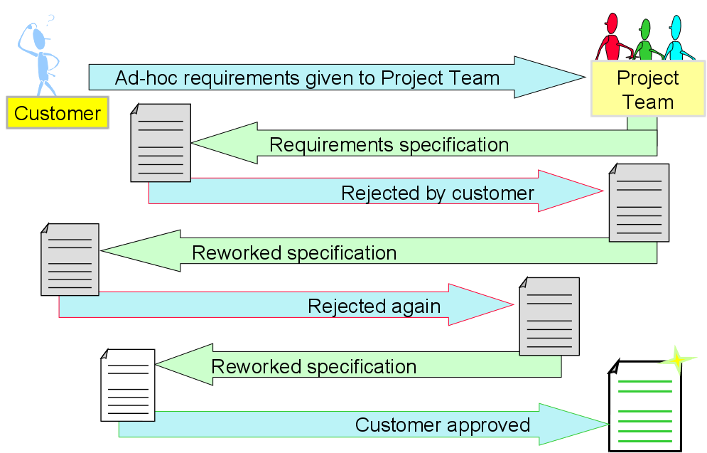 requirements gathering Requirements gathering too many business software deployment projects start prematurely too often there is an over‑eagerness to get runs on the board quickly and demonstrate that work is.