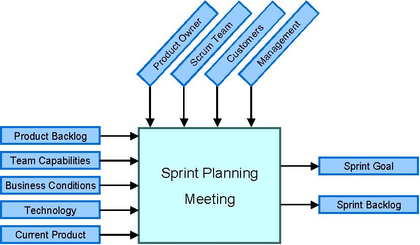 Scrum team management for Sprint retrospective meeting template