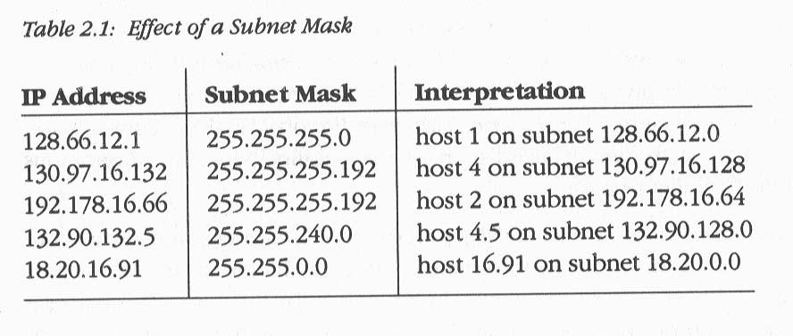 Network address translation (nat).