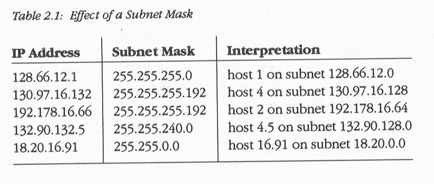 TCP/IP And Routing